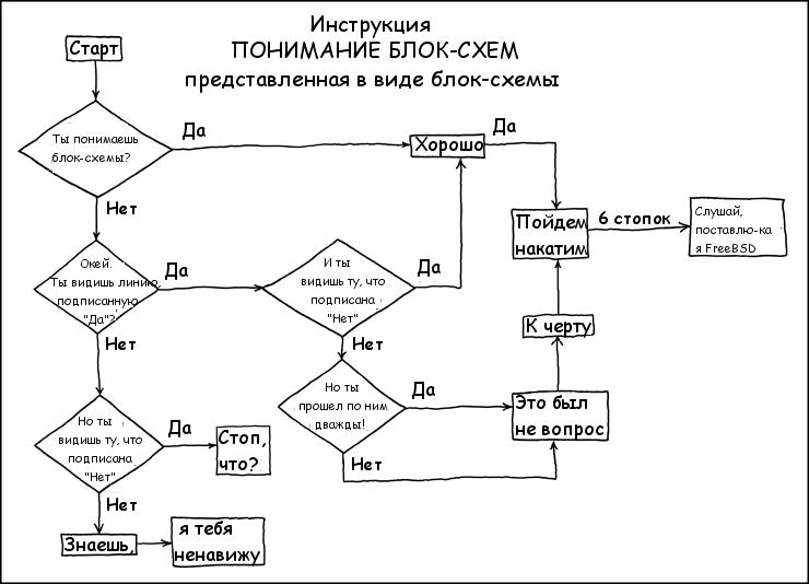 Как правильно составить блок схему производства6